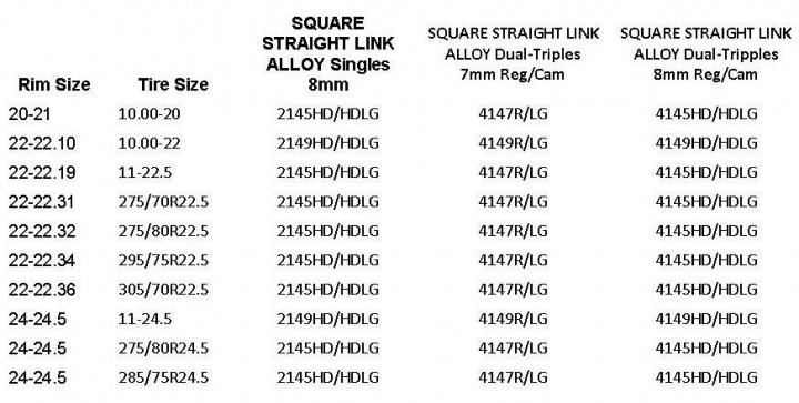 Square chain sizing