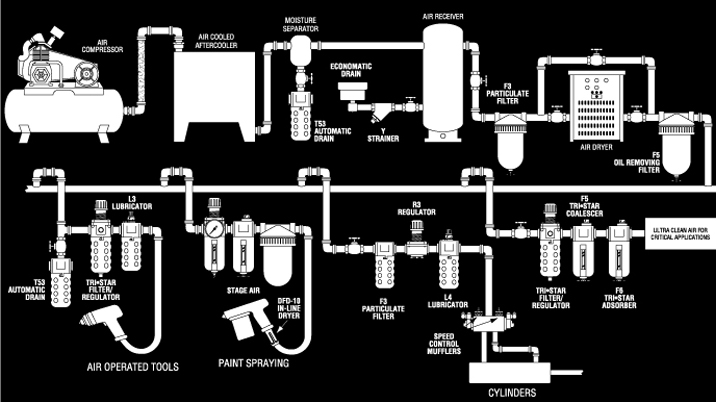 Complete air system